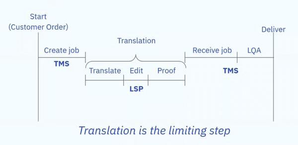 The Basics of Localization