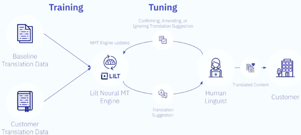 human-in-the-loop-translation-system