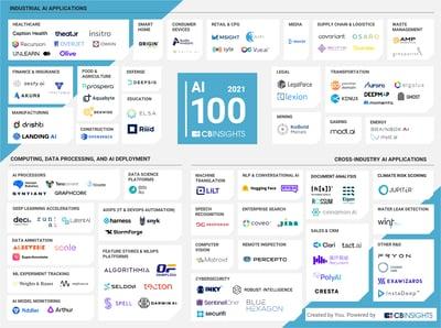 labs.lilt.comhubfsAI 100 (2021) Market Map