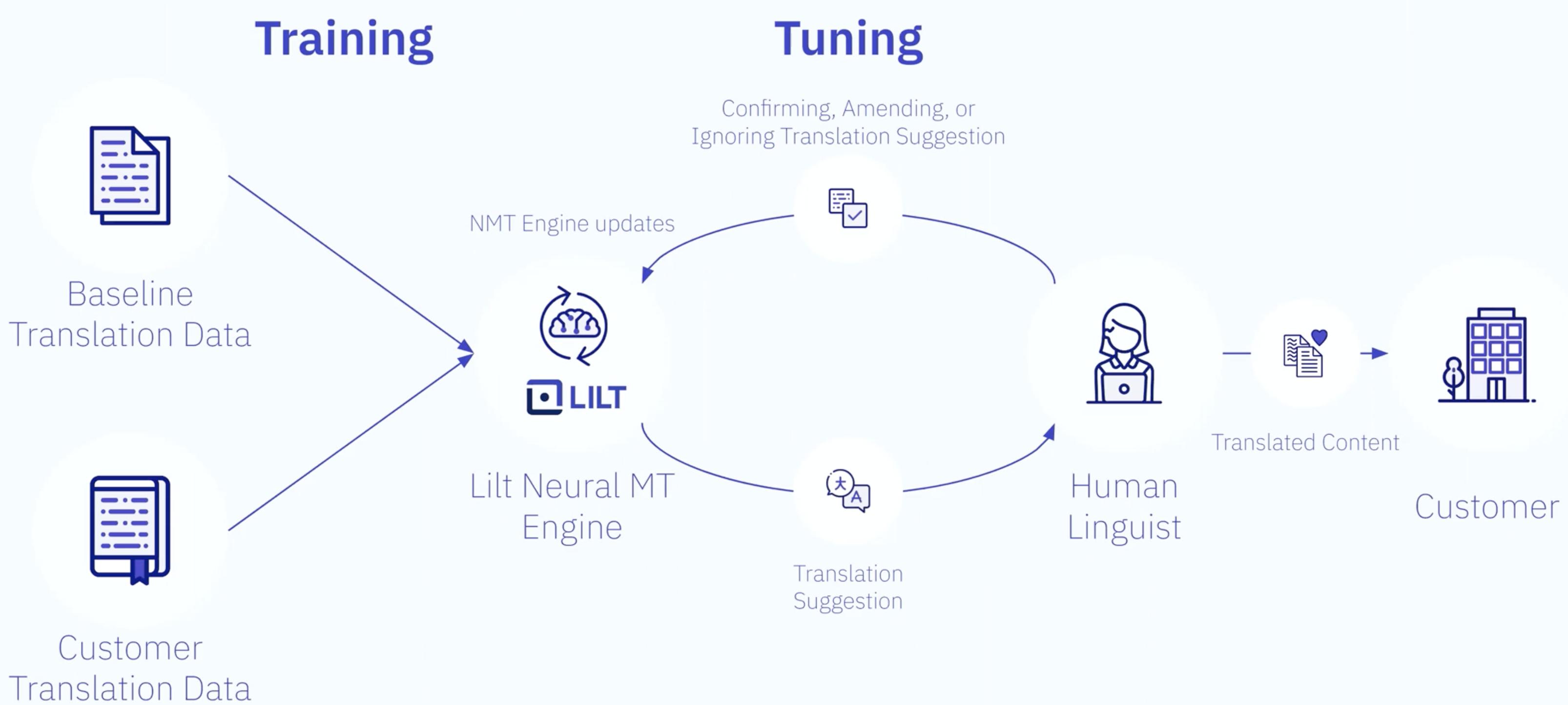 future-of-machine-translation