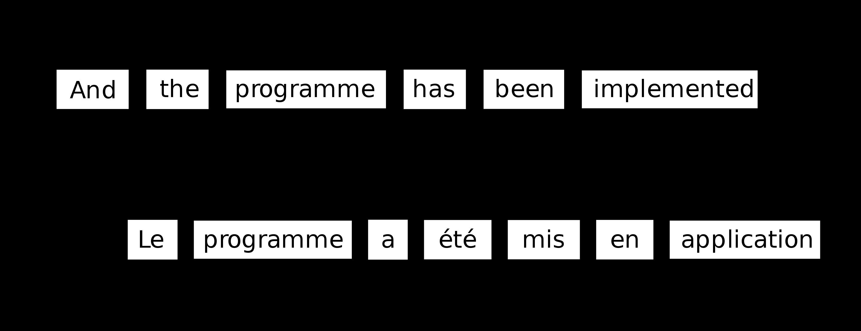 word-alignment-machine-translation